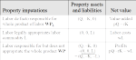 On Vectorial Marginal Products and Modern Property Theory